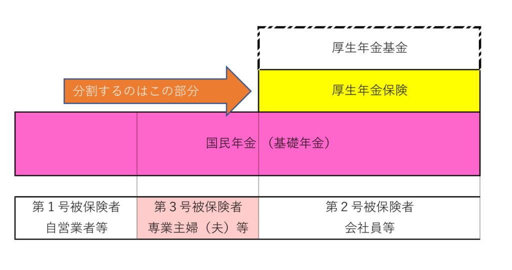 年金分割の図